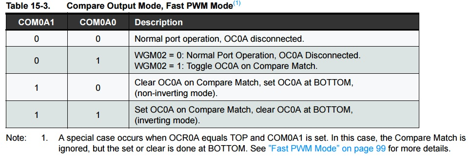 How to modify the PWM frequency on the arduino-part1(fast