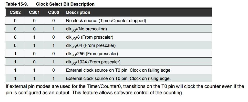 Timer 0 prescaler