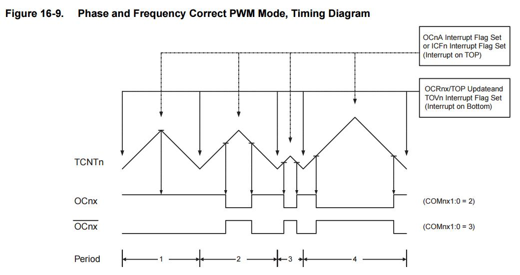 frequency and phase correct pwm mode