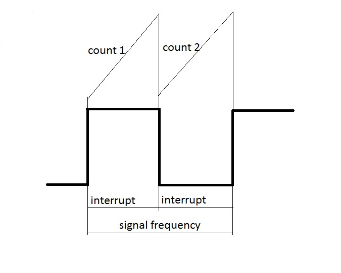interrupt frequency2