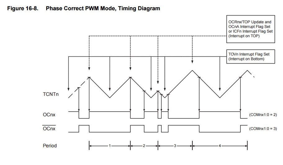 How to modify the PWM frequency on the arduino-part2(Timer 1 and