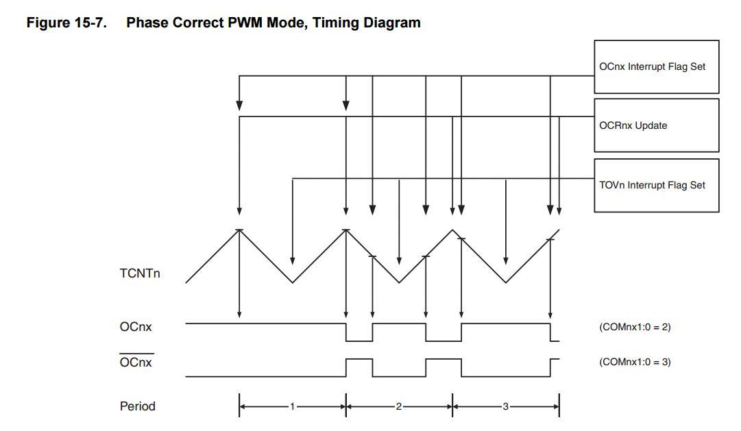 phase correct pwm