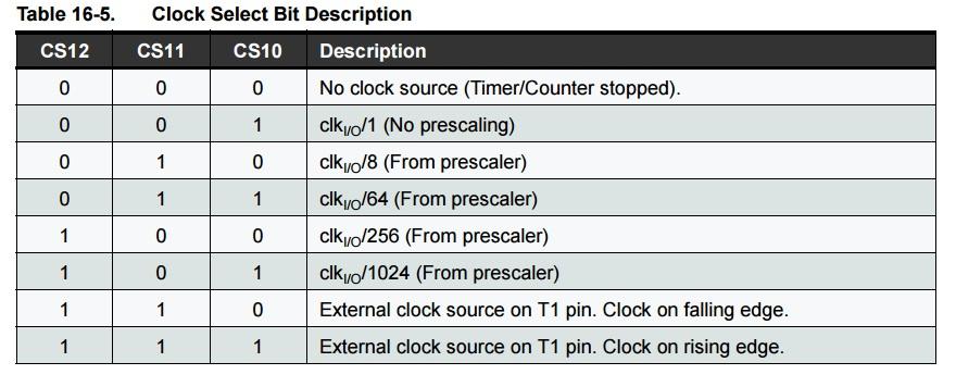 timer1 prescaler